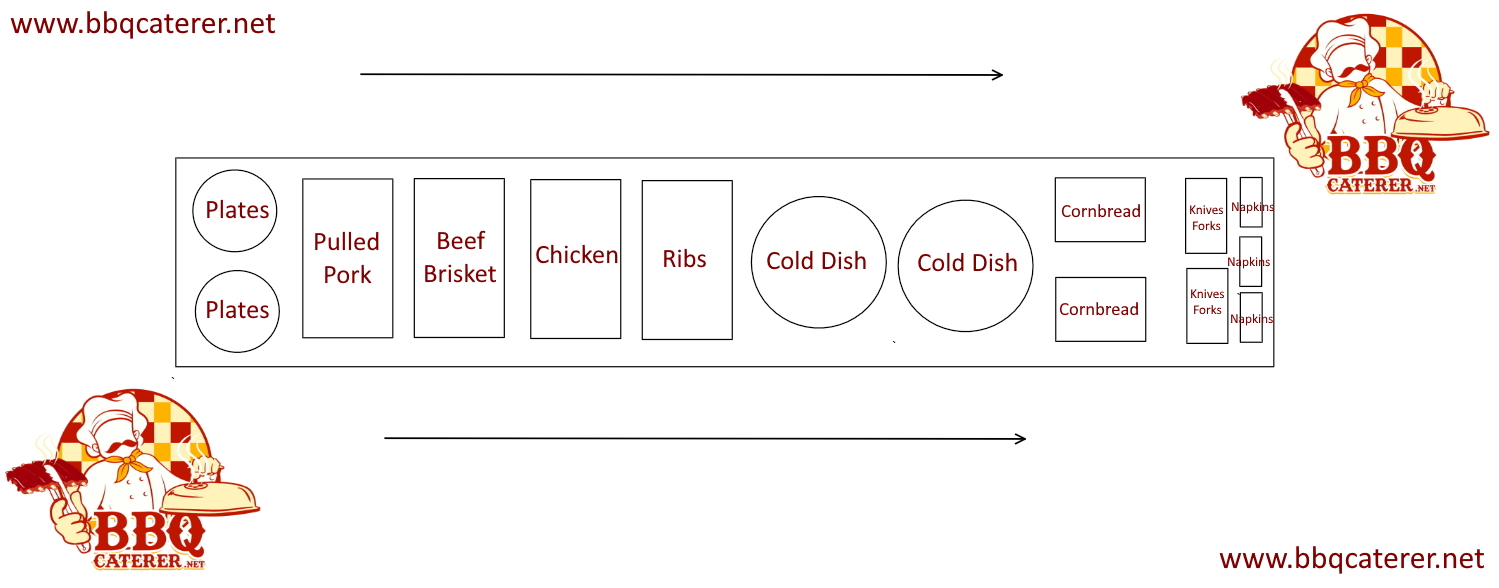 Best layout for your bbq catering food layout